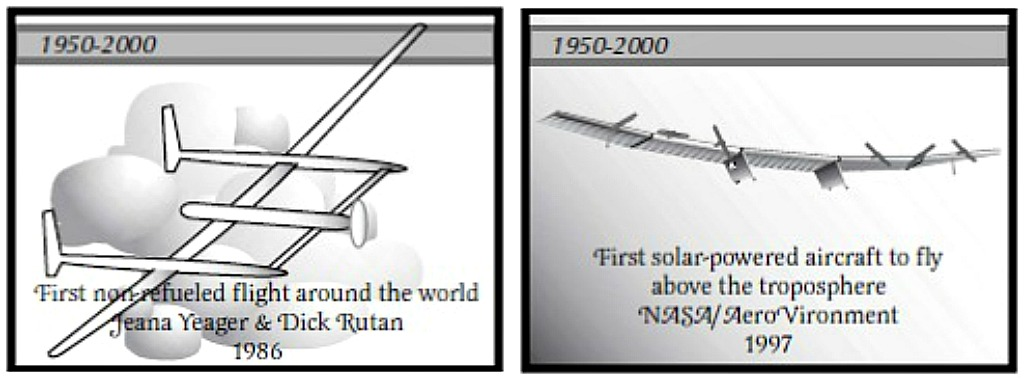 Images are reproduced from the NASA - Aeronautics - Educator Guide (refer NASA website)