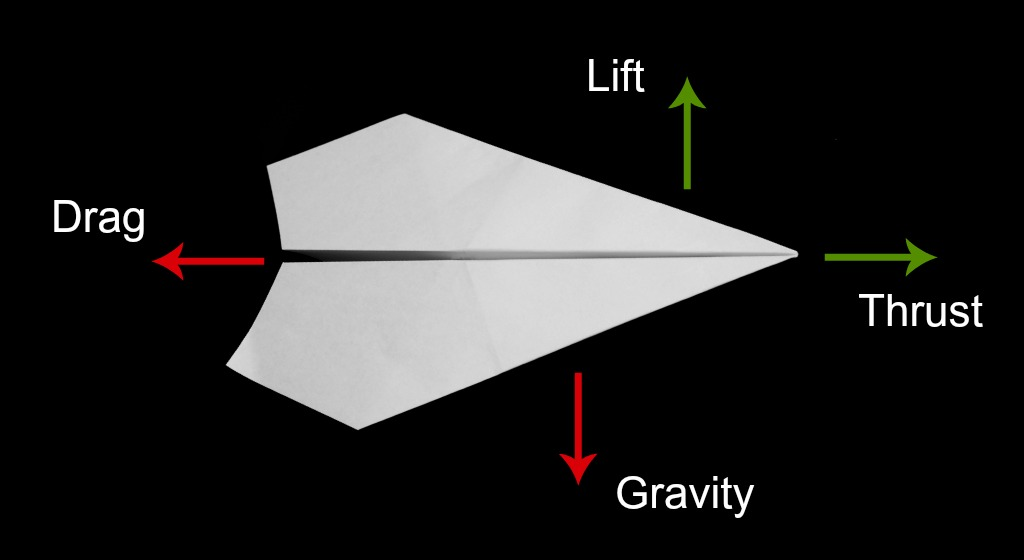 What is aerodynamics and what are the forces that stop or keep a paper airplane flying?  Find out at http://PaperPlaneDepot